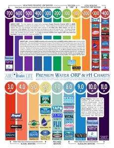 Chart of Premium Bottled & Other Waters' ORP & pH Values