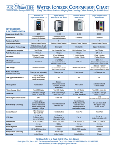Comparison Chart of Water Ionizer Features & Cost for Leading Brands
